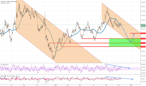 XAUUSD: XAUUSD looking to bottom by year ends at 1200 area
