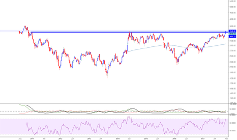 CNXINFRA: NIftyInFra(3560)- on breakout,need close ABV 3520 on WKLY chart