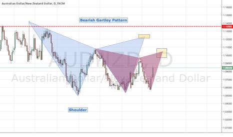 AUDNZD: AUDNZD is forming two bearish Gartley pattern