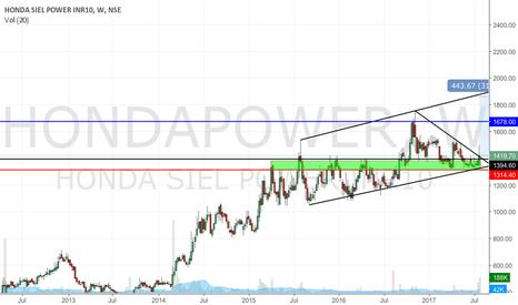 HONDAPOWER: Hondapower long idea