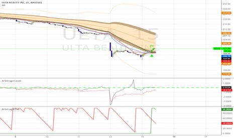 ULTA: Long ULTA PT: 225.00