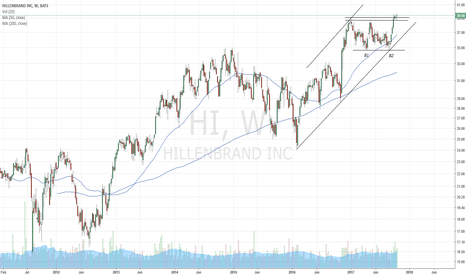HI: Hillenbrand, bullish channel and double bottom