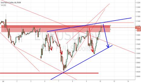 EURUSD: [SHORT] EURUSD Reaches Trend Prediction