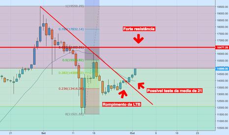 BTCBRL: BTC/BRL - Analise de curto prazo no mercado Bitcoin