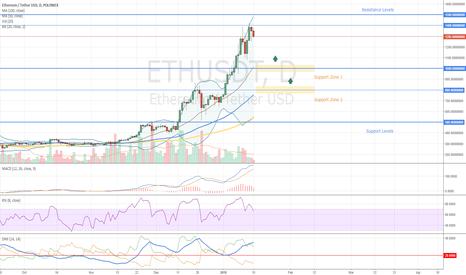 ETHUSDT: Ethereum How to Trade