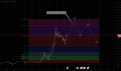 LTCUSD: LTC, fifth wave before correction