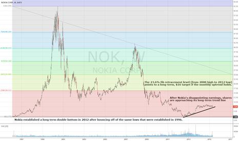 NOK: Nokia Approaches Long Term Trend Line Following Margin Erosion
