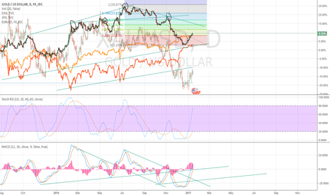 XAUUSD: Gold is running out of momentum