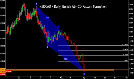 NZDCAD: NZDCAD - Daily, Bullish AB=CD Pattern Formation