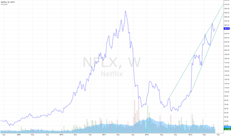 NFLX: Compression wedge in NFLX