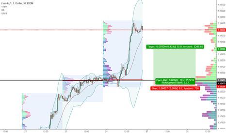 EURUSD: EURUSD Long1 Daily trading
