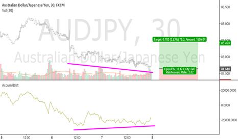 AUDJPY: Divergence