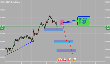 NZDUSD: wait short the right shoulder NZDUSD