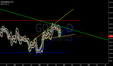 GOLD: pattern into pattern anything is possible still
