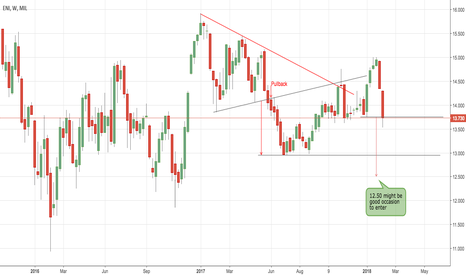 ENI: 12.50  might be an occasion to rebuy it