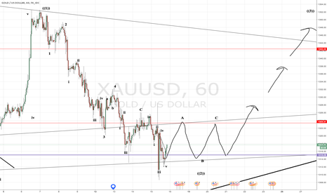 XAUUSD: Gold in a motive wave