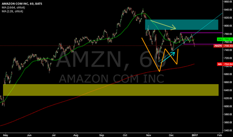 AMZN: AMZN @ 1h @ will we find us around yearly sma by 704.84 ?