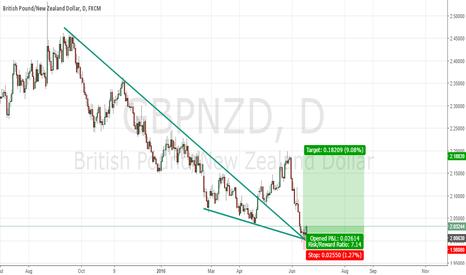 GBPNZD: Trendline retest