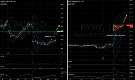 PANW: Palo Alto Networks GAP and GO
