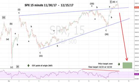 SPX: SPX Ending Diagonal Triangle Complete.  Downside target 2605.