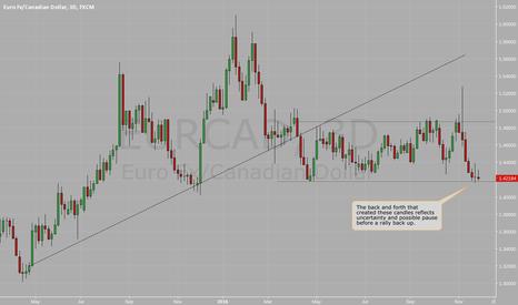 EURCAD: EUR/CAD back & forth at Support