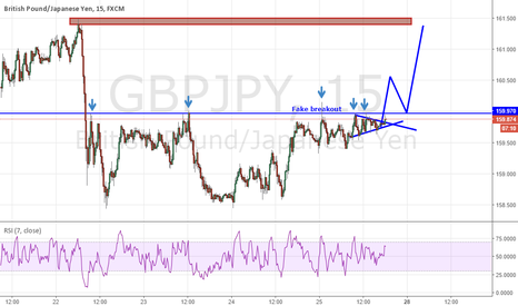 GBPJPY: IF-then long opportinity