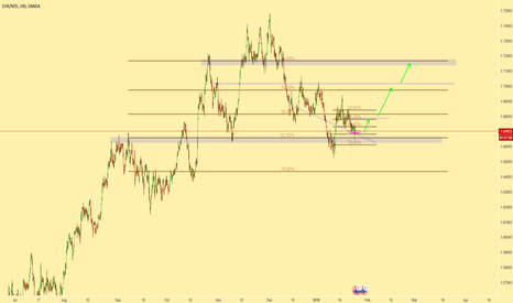 EURNZD: EURNZD buying opportunity