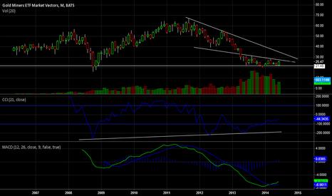 GDX: Gold Miner's ETF (GDX)  Trendlines and Indicators