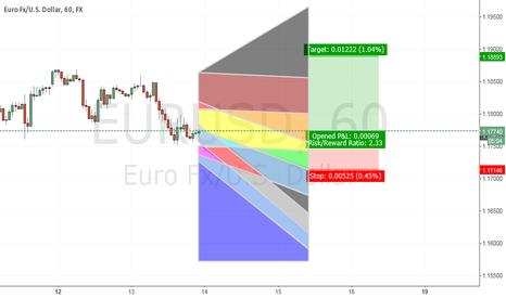 EURUSD: EU 14 Jan 15, My heat chart