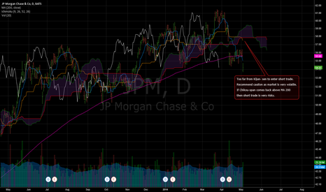 JPM: JPM - Chikou span confirms break out but...