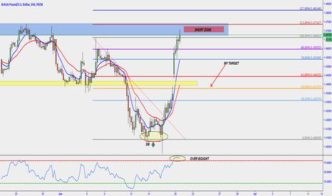 GBPUSD: GBP USD short zone !