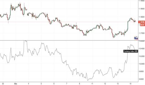 EURUSD: USD Index