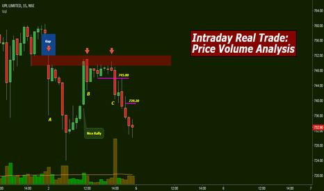 UPL: Intraday Real Trade: Price Volume Analysis