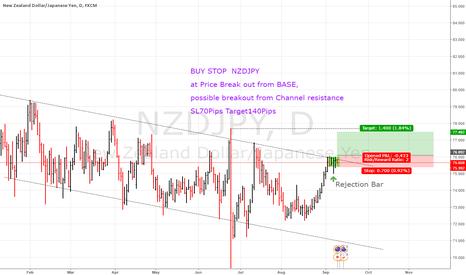 NZDJPY: NZDJPY buy stop