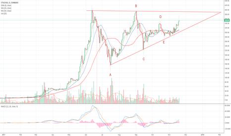 ETHUSD: Ethereum Ascending Triangle