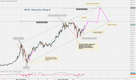 BTCUSD: BTC Hourly Channel - Updated