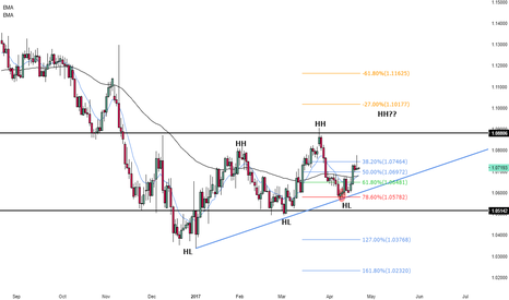 EURUSD: Could this be the new target for EURUSD?