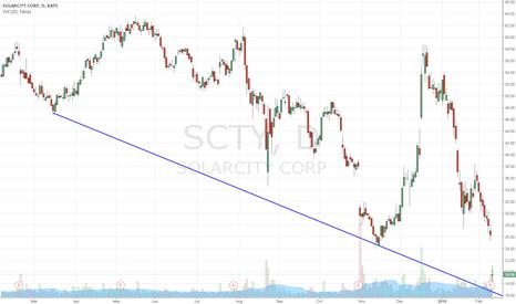 SCTY: Solarcity con suelo en 16