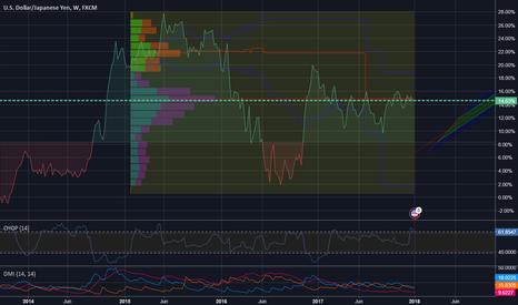 USDJPY: USD/JPY Trading Potential