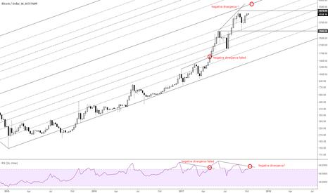 BTCUSD: Bitcoin Weekly Focus: Negative Divergence?