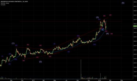 BBU: Elliott Wave analysis of BBU