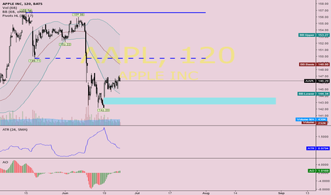 AAPL: As long 142$ holds (this summer) 150$ & more are possible ?!