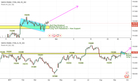 CHFJPY: Buy CHFJPY Longterm Based on H1, H4 + D Timeframes