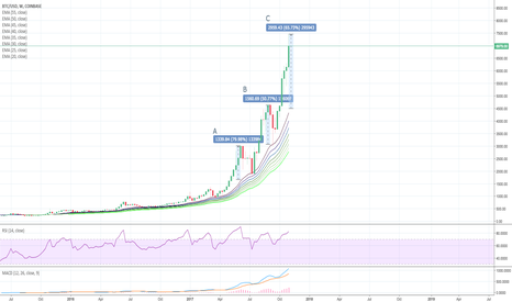 BTCUSD: Bitcoin explodes, Correction imminent, Mass adoption on the way