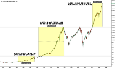 SPX: The S&P 500 after it cleared all-time highs the LAST 3 TIMES