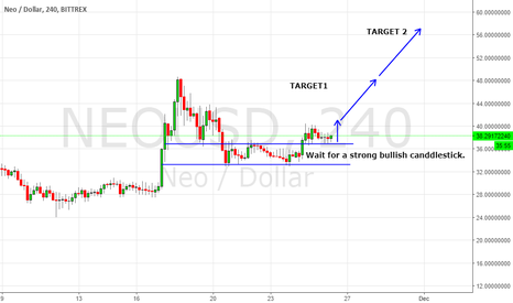 NEOUSD: NEO IS FORMING A LAST KISS TRADE FOR GO LONG.