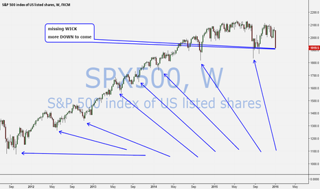 SPX500: SPY missing wick: more pain to come