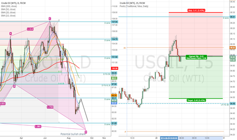 USOIL: USOIL trend continuation