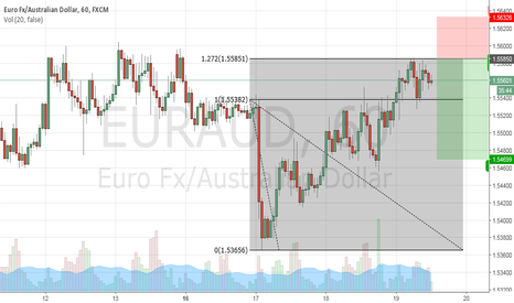 EURAUD: Fib Inversion