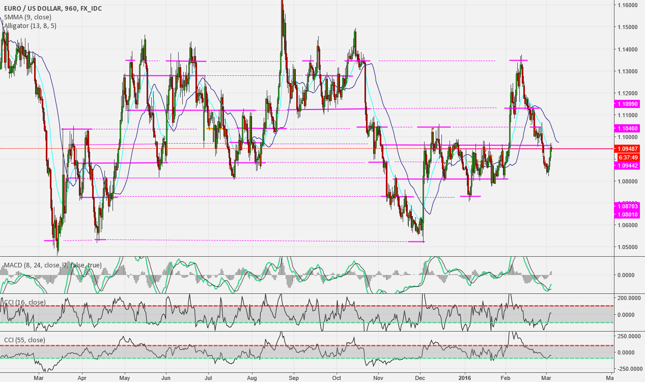 EU on 16hour timeframe.. a clearer look compaired 2 daily chart